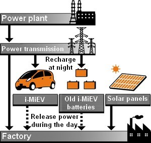 "Mitsubishi Motor Corporation (MMC) Nagoya (Okazaki) ""hybrid"" factory experiment using solar power and old i-MiEV batteries"