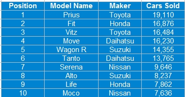 New car sales in Japan top 10 for February 2011
