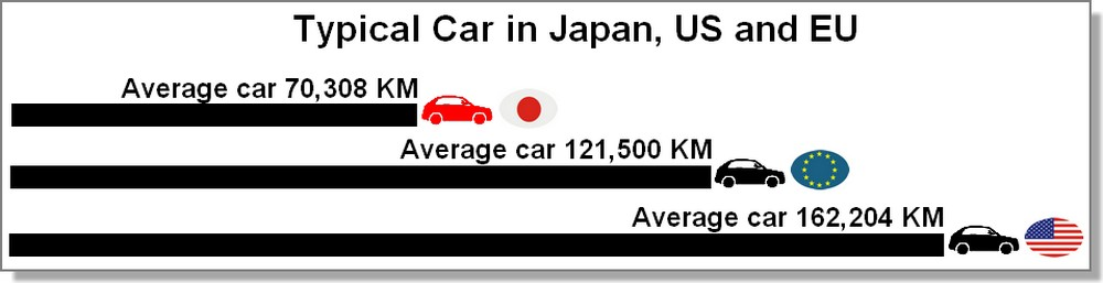 Typical car in US, Japan and EU