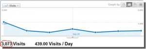 3073 visits in one week