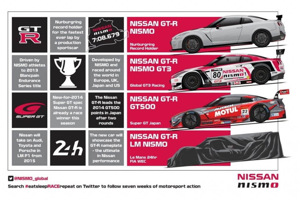 Nissan Racing Performance